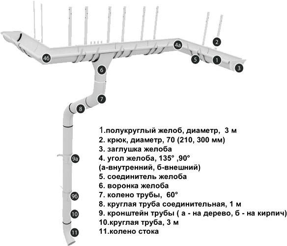 vodostochnye-sistemy_grand-line